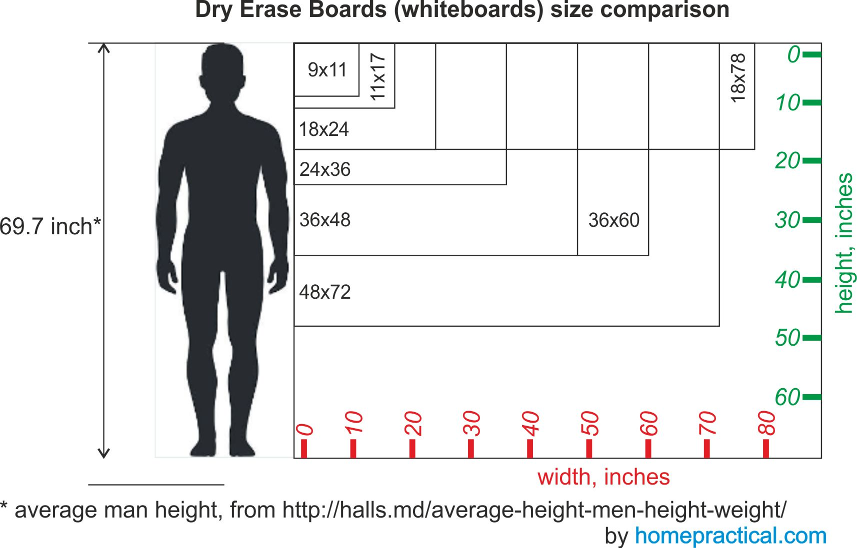 dry erase board sizes (by homepractical.com)